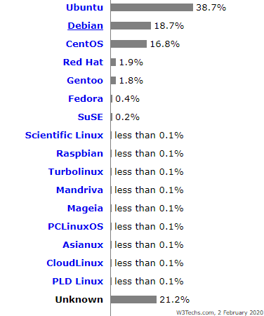 MarketShareLinux
